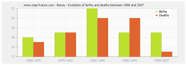 Benay : Evolution of births and deaths between 1968 and 2007