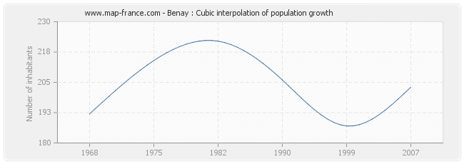 Benay : Cubic interpolation of population growth