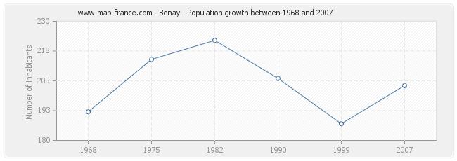 Population Benay
