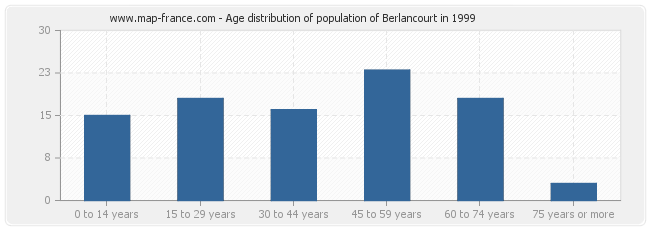 Age distribution of population of Berlancourt in 1999