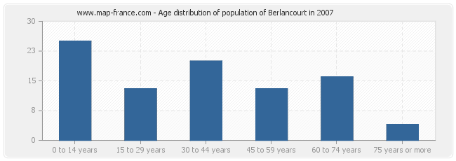 Age distribution of population of Berlancourt in 2007