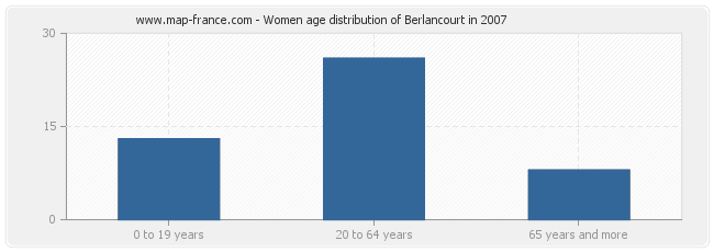Women age distribution of Berlancourt in 2007