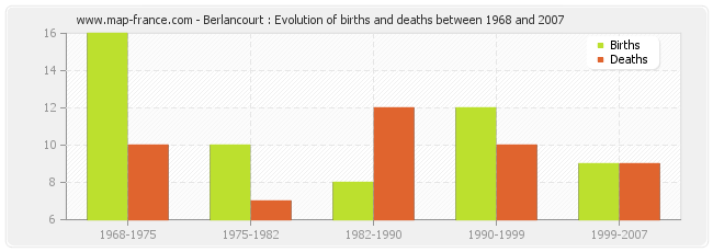 Berlancourt : Evolution of births and deaths between 1968 and 2007