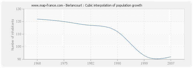 Berlancourt : Cubic interpolation of population growth