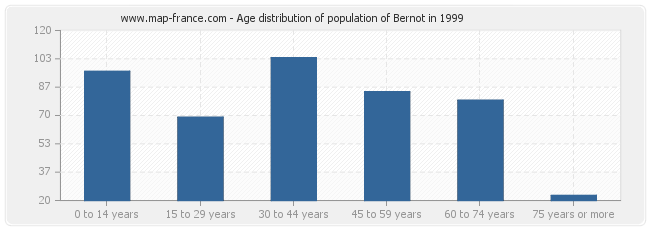 Age distribution of population of Bernot in 1999