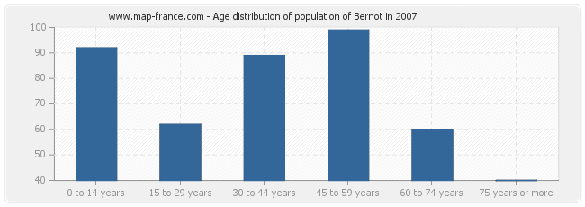 Age distribution of population of Bernot in 2007