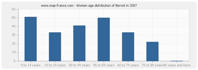 Women age distribution of Bernot in 2007