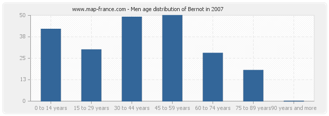 Men age distribution of Bernot in 2007
