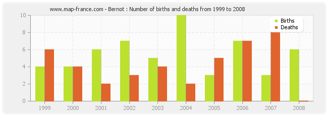 Bernot : Number of births and deaths from 1999 to 2008