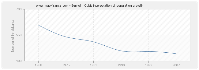 Bernot : Cubic interpolation of population growth