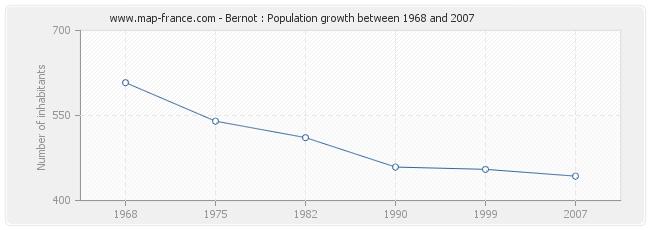 Population Bernot