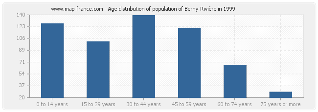 Age distribution of population of Berny-Rivière in 1999