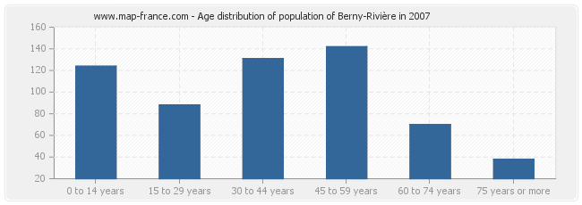 Age distribution of population of Berny-Rivière in 2007