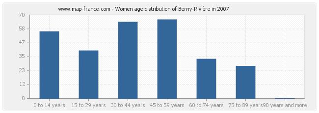 Women age distribution of Berny-Rivière in 2007