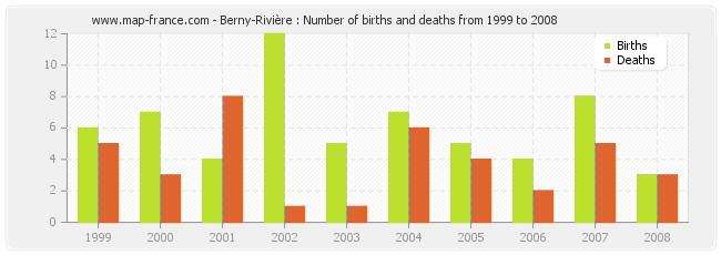 Berny-Rivière : Number of births and deaths from 1999 to 2008
