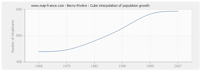 Berny-Rivière : Cubic interpolation of population growth