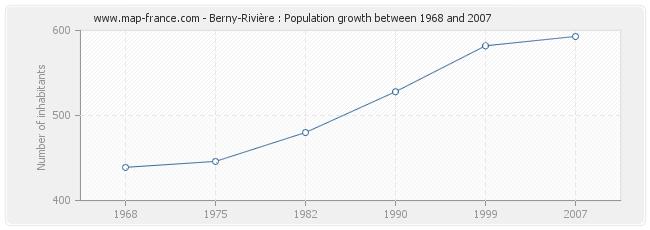 Population Berny-Rivière