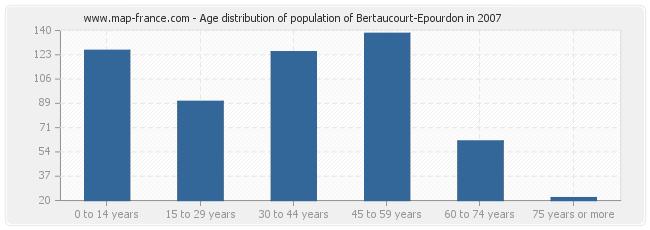 Age distribution of population of Bertaucourt-Epourdon in 2007