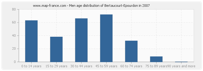 Men age distribution of Bertaucourt-Epourdon in 2007