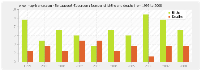 Bertaucourt-Epourdon : Number of births and deaths from 1999 to 2008