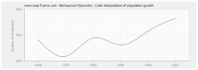 Bertaucourt-Epourdon : Cubic interpolation of population growth