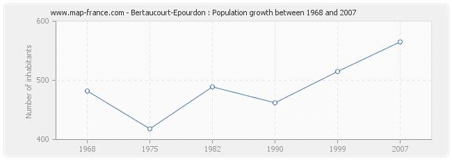 Population Bertaucourt-Epourdon