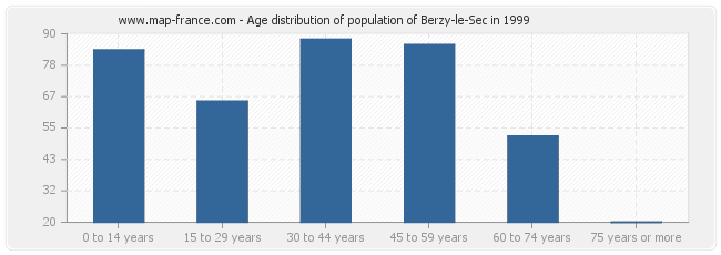 Age distribution of population of Berzy-le-Sec in 1999