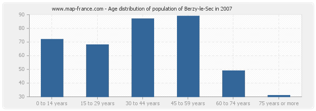 Age distribution of population of Berzy-le-Sec in 2007
