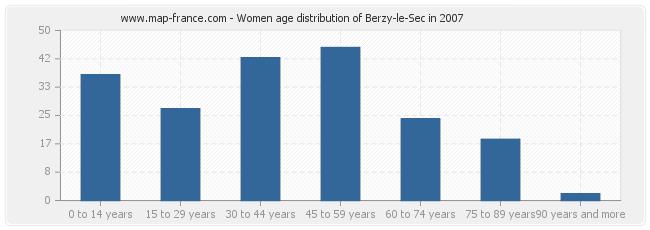 Women age distribution of Berzy-le-Sec in 2007