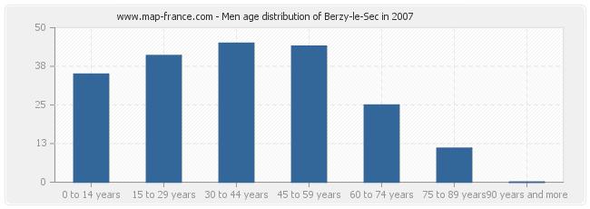 Men age distribution of Berzy-le-Sec in 2007
