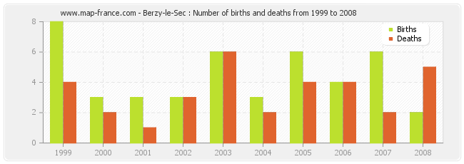 Berzy-le-Sec : Number of births and deaths from 1999 to 2008