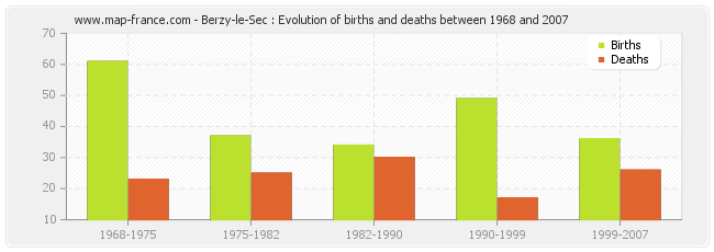 Berzy-le-Sec : Evolution of births and deaths between 1968 and 2007