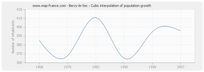 Berzy-le-Sec : Cubic interpolation of population growth