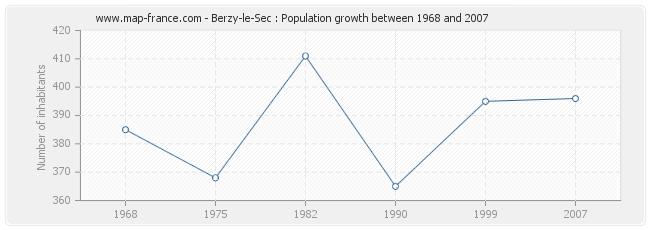 Population Berzy-le-Sec