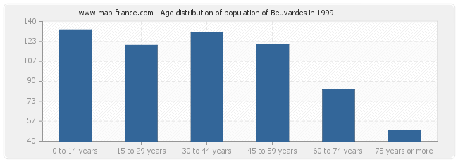 Age distribution of population of Beuvardes in 1999