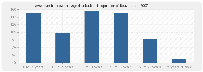 Age distribution of population of Beuvardes in 2007