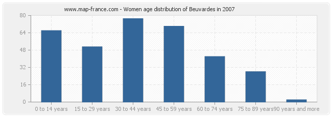 Women age distribution of Beuvardes in 2007