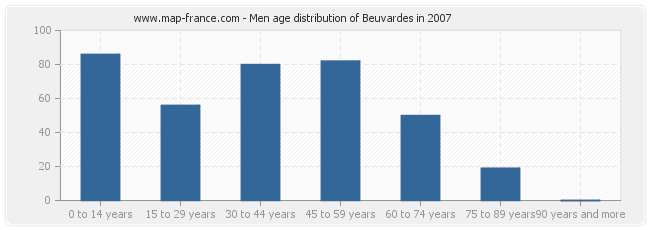 Men age distribution of Beuvardes in 2007
