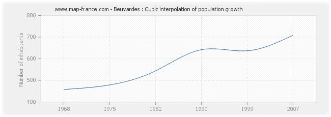 Beuvardes : Cubic interpolation of population growth