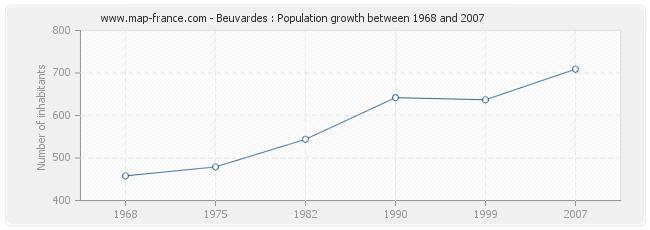 Population Beuvardes
