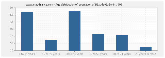 Age distribution of population of Bézu-le-Guéry in 1999