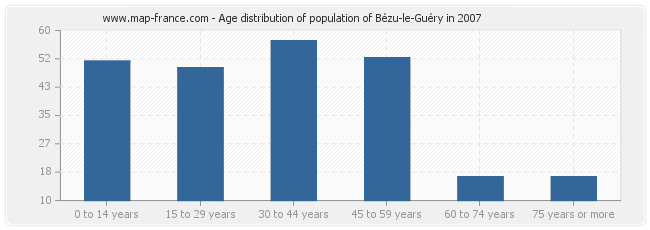Age distribution of population of Bézu-le-Guéry in 2007