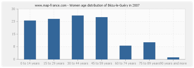 Women age distribution of Bézu-le-Guéry in 2007