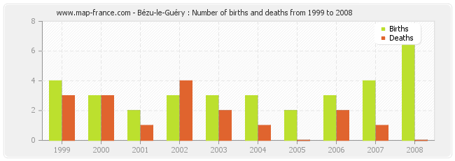 Bézu-le-Guéry : Number of births and deaths from 1999 to 2008