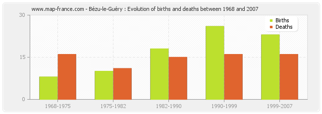 Bézu-le-Guéry : Evolution of births and deaths between 1968 and 2007