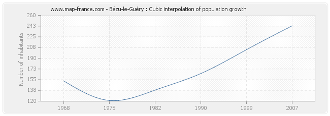 Bézu-le-Guéry : Cubic interpolation of population growth