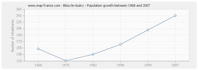 Population Bézu-le-Guéry