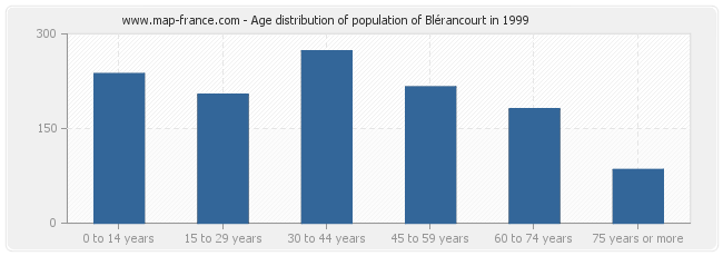 Age distribution of population of Blérancourt in 1999