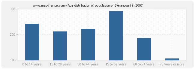 Age distribution of population of Blérancourt in 2007