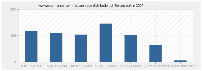 Women age distribution of Blérancourt in 2007